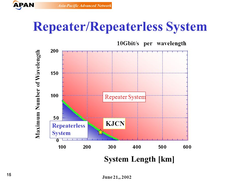 15 June 21,, 2002 Repeater/Repeaterless System System Length [km] Maximum Number of Wavelength 10Gbit/s per wavelength Repeaterless System Repeater Sy