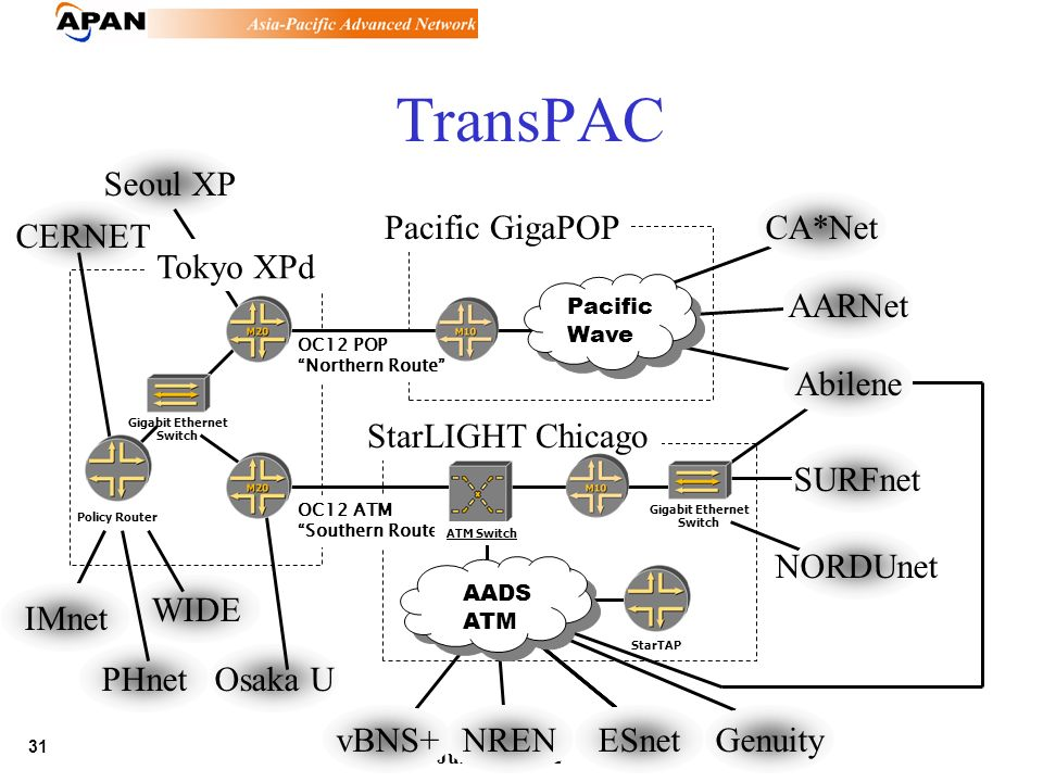 31 June 21,, 2002 PHnet Seoul XP TransPAC StarLIGHT Chicago Gigabit Ethernet Switch NRENESnetGenuityvBNS+ CA*Net Abilene NORDUnet SURFnet AARNet Gigab