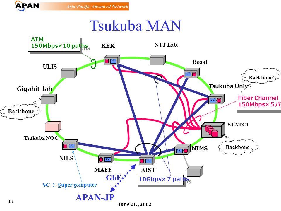 33 June 21,, 2002 Tsukuba MAN KEK STATCI Tsukuba Univ Bosai NTT Lab.