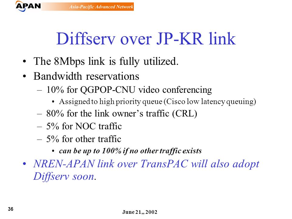 36 June 21,, 2002 Diffserv over JP-KR link The 8Mbps link is fully utilized. Bandwidth reservations –10% for QGPOP-CNU video conferencing Assigned to