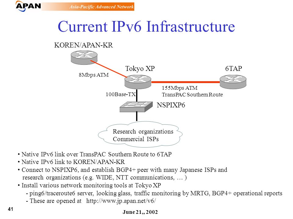 41 June 21,, 2002 Current IPv6 Infrastructure 6TAP KOREN/APAN-KR Tokyo XP NSPIXP6 Research organizations Commercial ISPs 155Mbps ATM TransPAC Southern Route 8Mbps ATM 100Base-TX Native IPv6 link over TransPAC Southern Route to 6TAP Native IPv6 link to KOREN/APAN-KR Connect to NSPIXP6, and establish BGP4+ peer with many Japanese ISPs and research organizations (e.g.