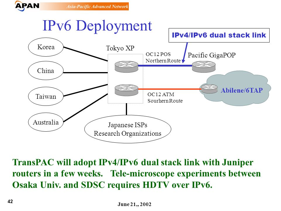 42 June 21,, 2002 IPv6 Deployment OC12 POS Northern Route Pacific GigaPOP Tokyo XP OC12 ATM Sourhern Route Abilene/6TAP Korea China Taiwan Australia J