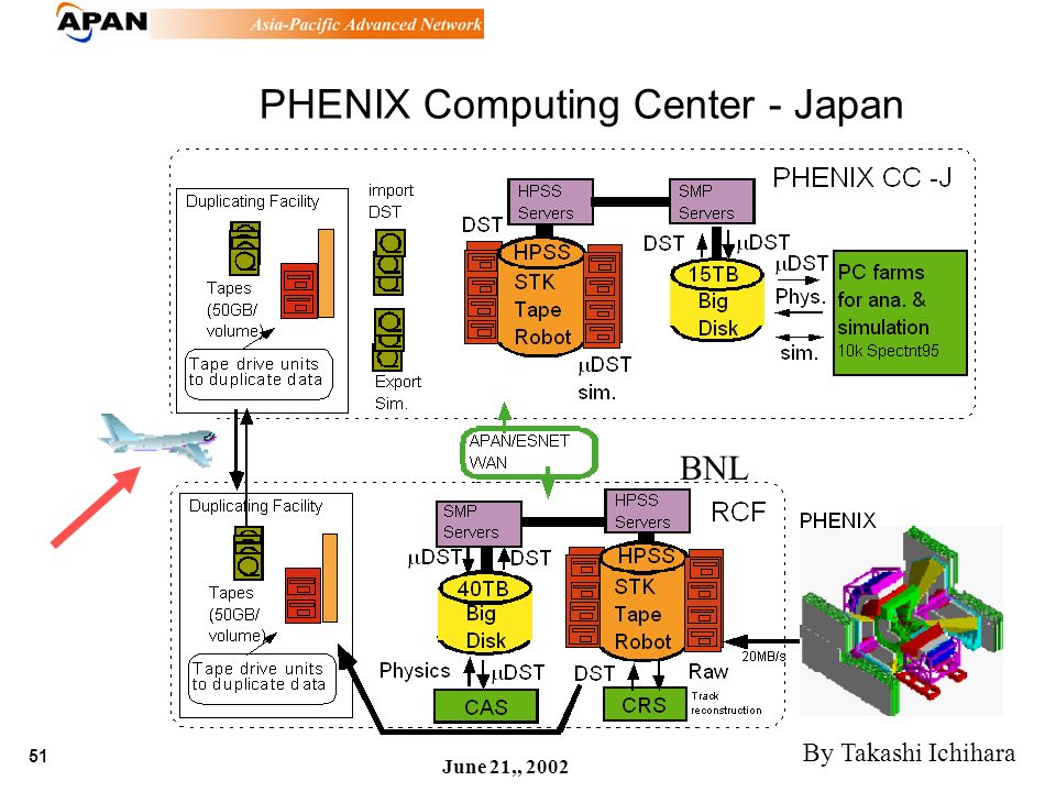51 June 21,, 2002 PHENIX Computing Center - Japan BNL By Takashi Ichihara