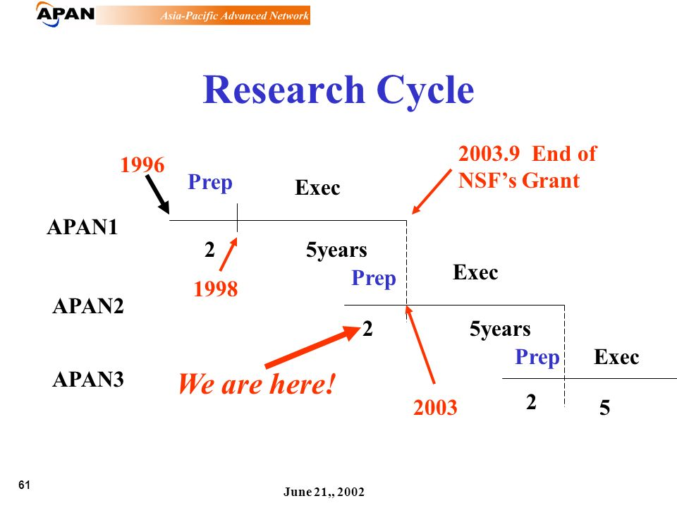 61 June 21,, 2002 Research Cycle APAN1 APAN2 APAN3 Prep Exec Prep Exec PrepExec 25years 2 2 52003 1998 We are here! 2003.9 End of NSFs Grant 1996
