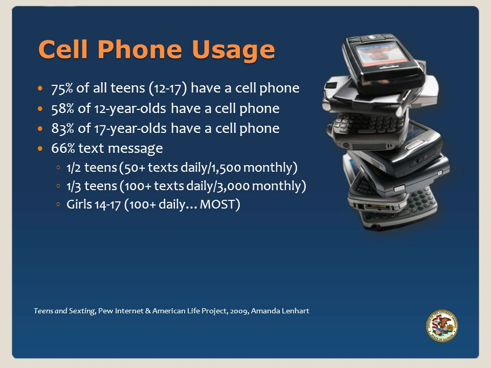 Cell Phone Usage 75% of all teens (12-17) have a cell phone 58% of 12-year-olds have a cell phone 83% of 17-year-olds have a cell phone 66% text message 1/2 teens (50+ texts daily/1,500 monthly) 1/3 teens (100+ texts daily/3,000 monthly) Girls (100+ daily…MOST) Teens and Sexting, Pew Internet & American Life Project, 2009, Amanda Lenhart