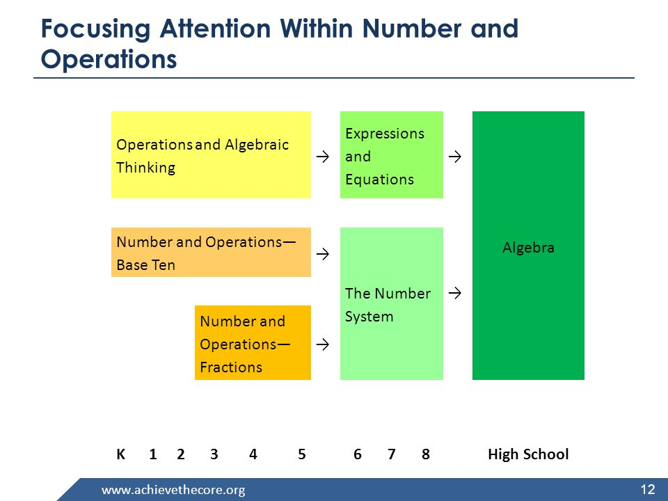 www.achievethecore.org 12 Focusing Attention Within Number and Operations Operations and Algebraic Thinking Expressions and Equations Algebra Number and Operations Base Ten The Number System Number and Operations Fractions K12345678High School