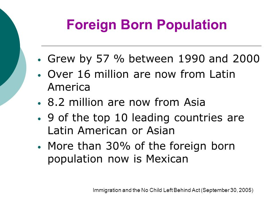 Foreign Born Population Grew by 57 % between 1990 and 2000 Over 16 million are now from Latin America 8.2 million are now from Asia 9 of the top 10 leading countries are Latin American or Asian More than 30% of the foreign born population now is Mexican Immigration and the No Child Left Behind Act (September 30, 2005)