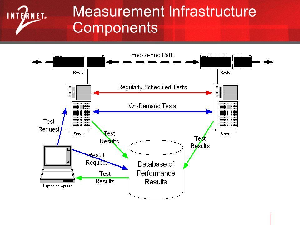 Measurement Infrastructure Components
