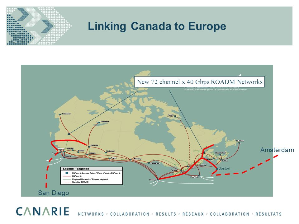 Linking Canada to Europe New 72 channel x 40 Gbps ROADM Networks Boston San Diego Amsterdam