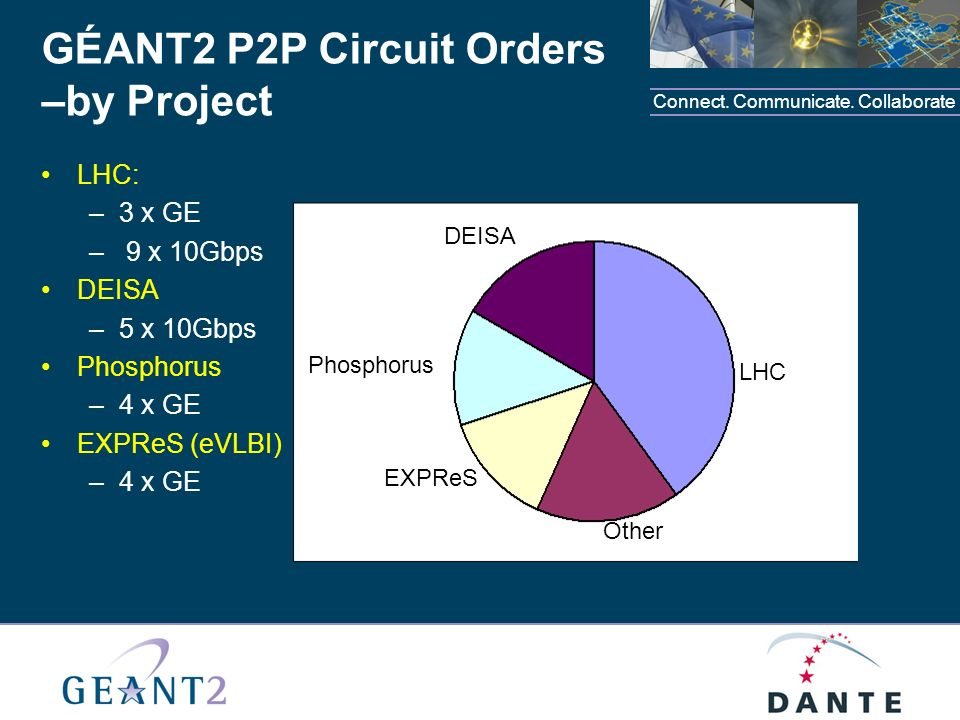 Connect. Communicate. Collaborate GÉANT2 P2P Circuit Orders –by Project LHC: –3 x GE – 9 x 10Gbps DEISA –5 x 10Gbps Phosphorus –4 x GE EXPReS (eVLBI)