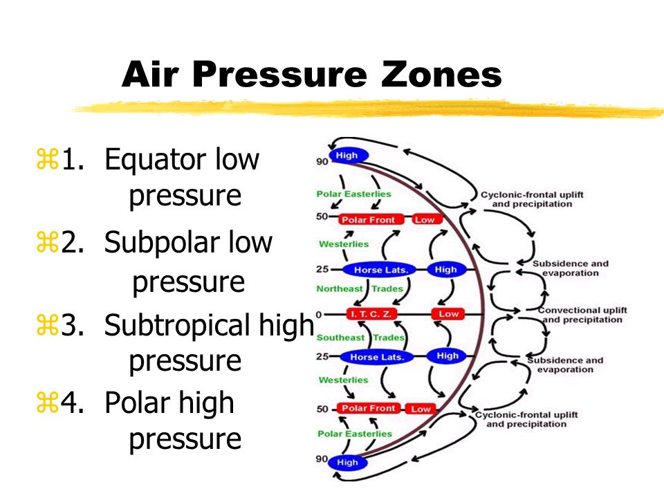 Air Pressure Zones z1. Equator low pressure z2. Subpolar low pressure z3.