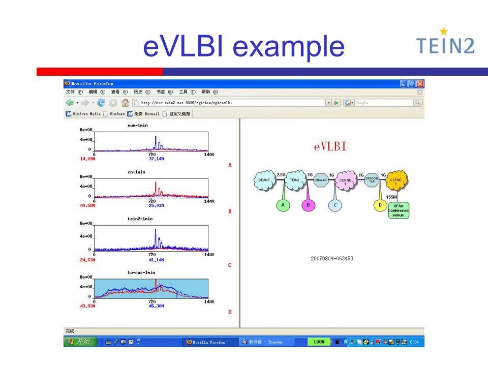eVLBI example
