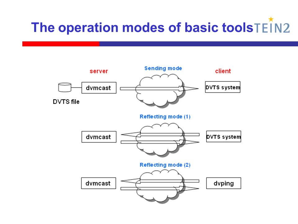 The operation modes of basic tools