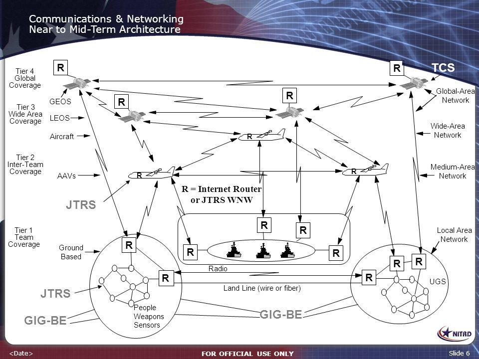 FOR OFFICIAL USE ONLY Slide 6 Communications & Networking Near to Mid-Term Architecture GEOS LEOS Global-Area Network Wide-Area Network R Aircraft Tie