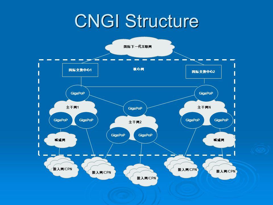 /CPN 1 2 N /CPN GigaPoP /CPN 2 1 CNGI Structure