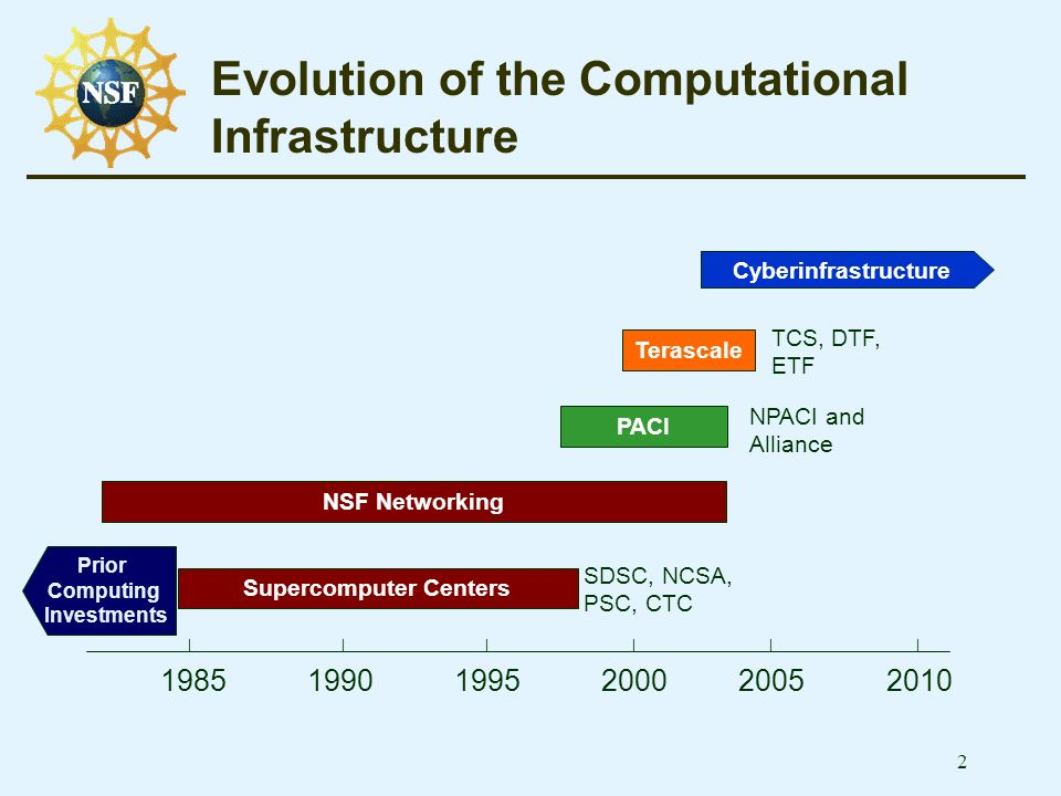 2 Evolution of the Computational Infrastructure Supercomputer Centers PACI Terascale | | | | | | NPACI and Alliance SDSC, NCSA, PSC, CTC TCS, DTF, ETF Cyberinfrastructure Prior Computing Investments NSF Networking