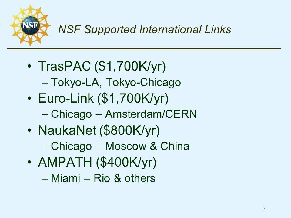 7 NSF Supported International Links TrasPAC ($1,700K/yr) –Tokyo-LA, Tokyo-Chicago Euro-Link ($1,700K/yr) –Chicago – Amsterdam/CERN NaukaNet ($800K/yr) –Chicago – Moscow & China AMPATH ($400K/yr) –Miami – Rio & others