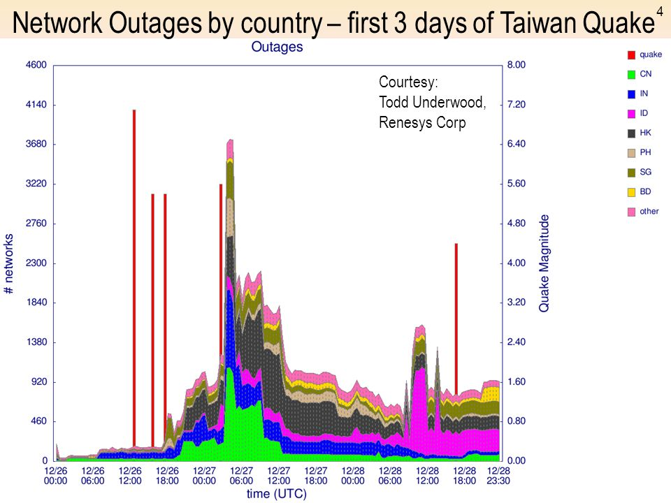 4 Network Outages by country – first 3 days of Taiwan Quake Courtesy: Todd Underwood, Renesys Corp