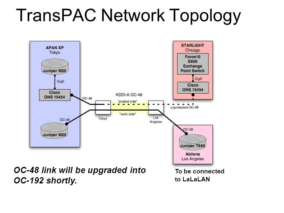 TransPAC Network Topology OC-48 link will be upgraded into OC-192 shortly.