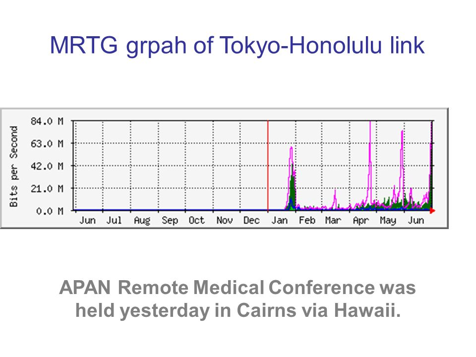 MRTG grpah of Tokyo-Honolulu link APAN Remote Medical Conference was held yesterday in Cairns via Hawaii.