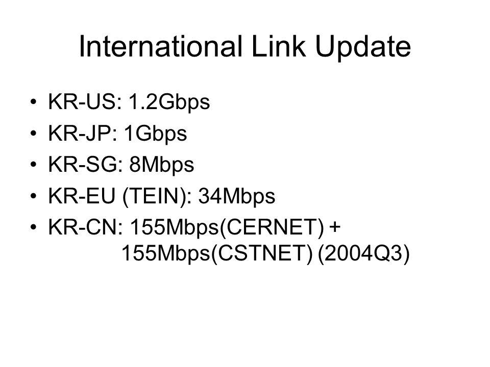 International Link Update KR-US: 1.2Gbps KR-JP: 1Gbps KR-SG: 8Mbps KR-EU (TEIN): 34Mbps KR-CN: 155Mbps(CERNET) + 155Mbps(CSTNET) (2004Q3)