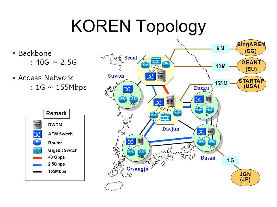 Seoul Daejun Daegu Busan Gwangju Suwon GSR 155 M JGN (JP) 1 G ATM Switch 155Mbps 2.5Gbps Router Remark DWDM 40 Gbps Gigabit Switch GSR 6 M 10 M Backbone : 40G ~ 2.5G Access Network : 1G ~ 155Mbps KOREN Topology GSR STARTAP (USA) GEANT (EU) SingAREN (SG) GSR