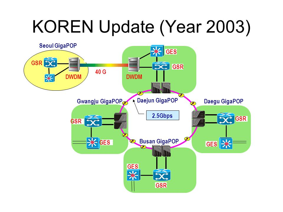 KOREN Update (Year 2003)