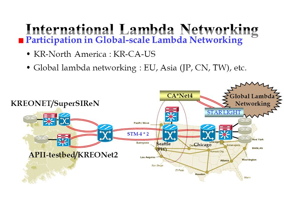 International Lambda Networking Participation in Global-scale Lambda Networking KR-North America : KR-CA-US Global lambda networking : EU, Asia (JP, CN, TW), etc.