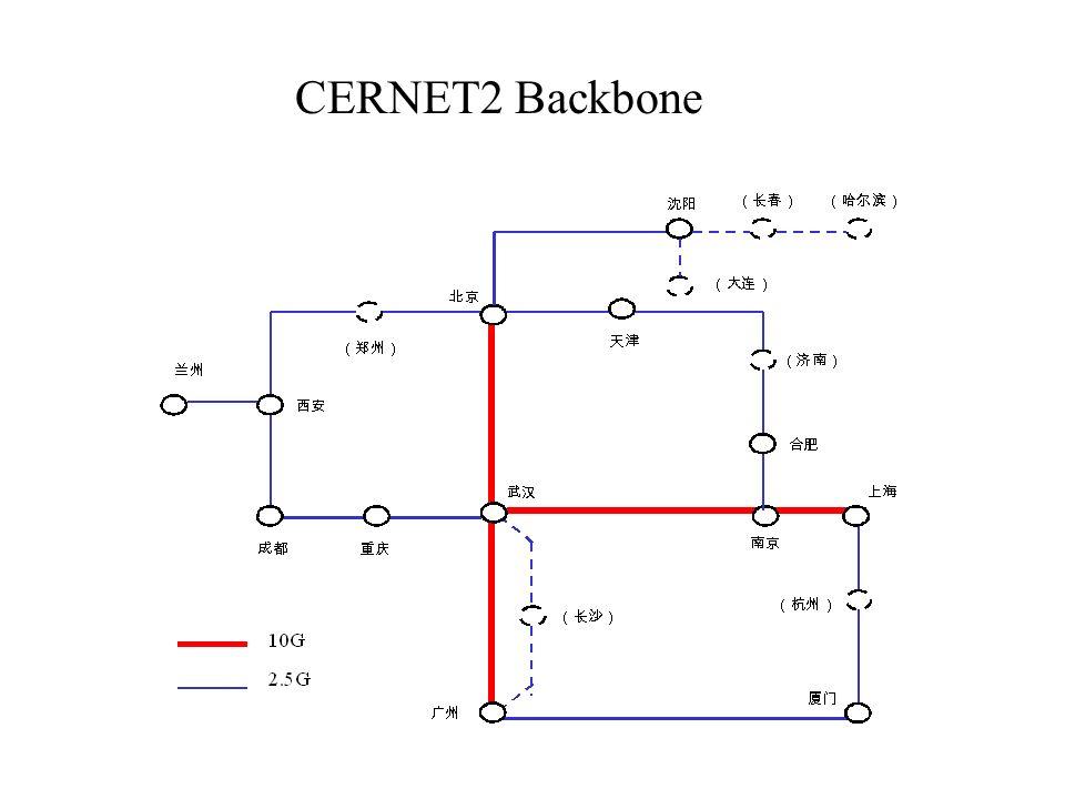 CERNET2 Backbone