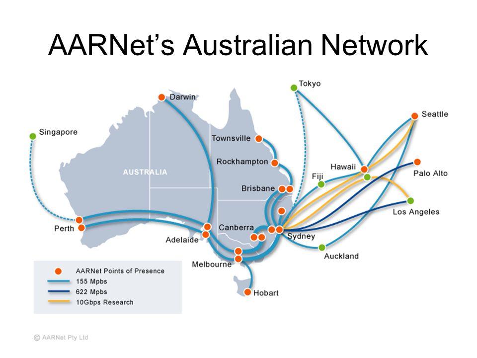 AARNets Australian Network