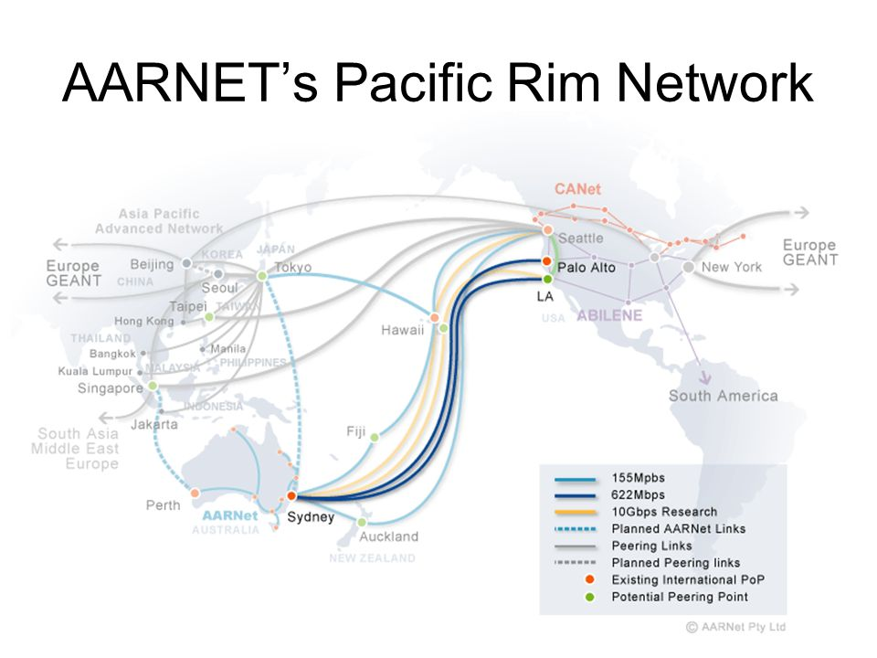 AARNETs Pacific Rim Network