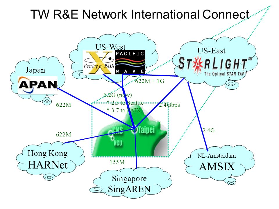 TW R&E Network International Connect Japan US-East Hong Kong HARNet NL-Amsterdam AMSIX 622M 2.4G 6.2G (now) * 2.5 to Seattle * 3.7 to PAIX 2.4Gbps US-West Singapore SingAREN 155M 622M + 1G