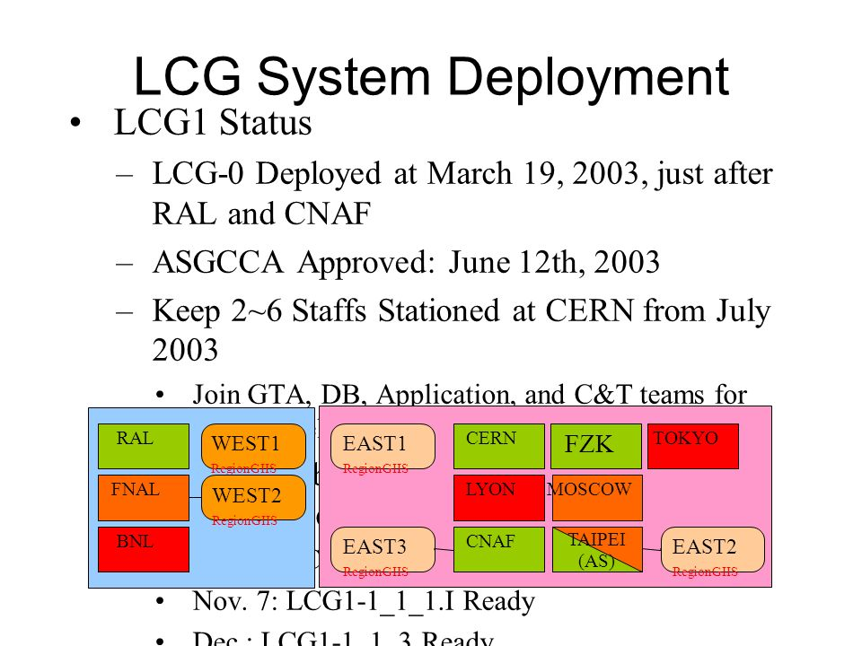 LCG1 Status –LCG-0 Deployed at March 19, 2003, just after RAL and CNAF –ASGCCA Approved: June 12th, 2003 –Keep 2~6 Staffs Stationed at CERN from July 2003 Join GTA, DB, Application, and C&T teams for LCG Development –LCG-1 Testbed Ready: July 30, 2003 Sep.
