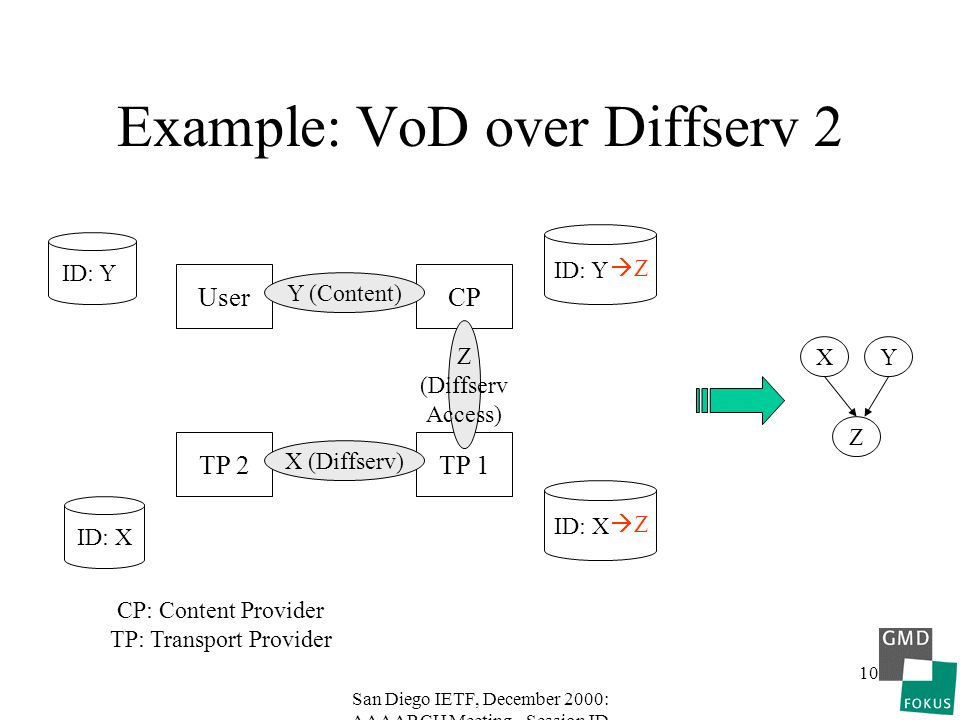 San Diego IETF, December 2000: AAAARCH Meeting - Session ID 10 Example: VoD over Diffserv 2 User CP: Content Provider TP: Transport Provider CP TP 1TP
