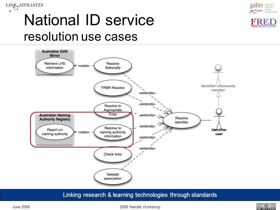 Linking research & learning technologies through standards June 20082008 Handle Workshop National ID service resolution use cases