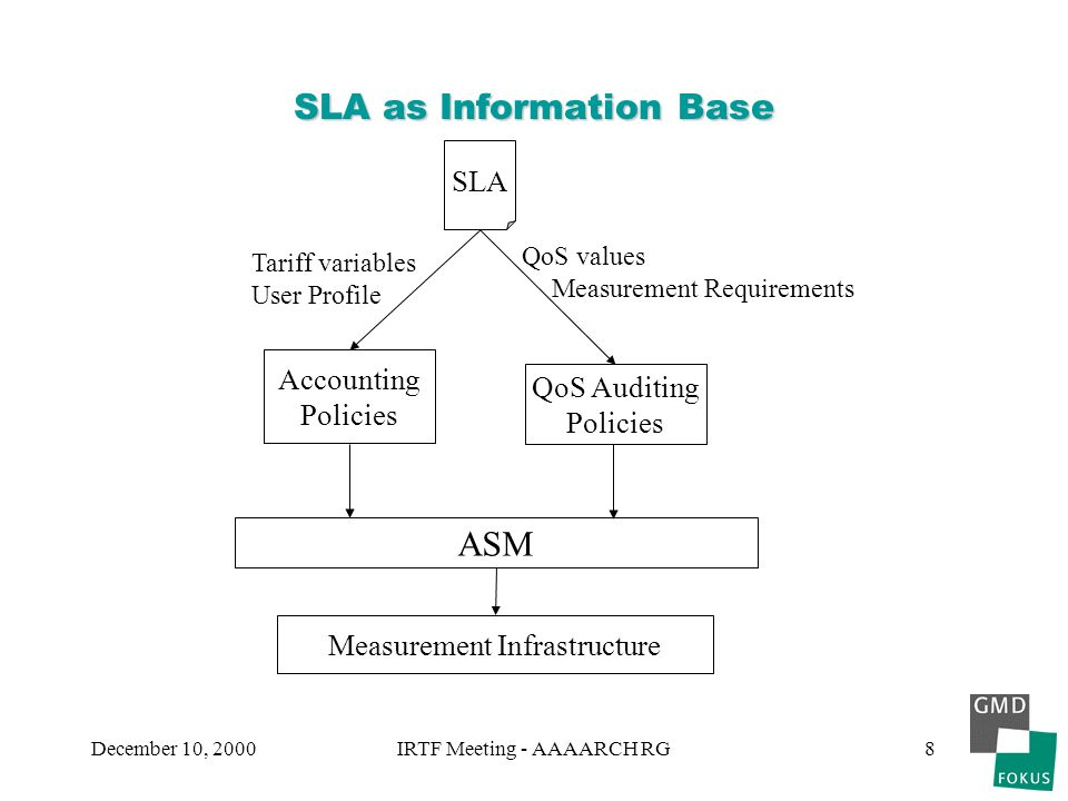 December 10, 2000IRTF Meeting - AAAARCH RG8 SLA as Information Base SLA Accounting Policies QoS Auditing Policies QoS values Measurement Requirements