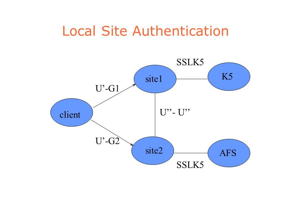 Local Site Authentication site1 site2 U-G1 U-G2 U- U K5 client SSLK5 AFS SSLK5