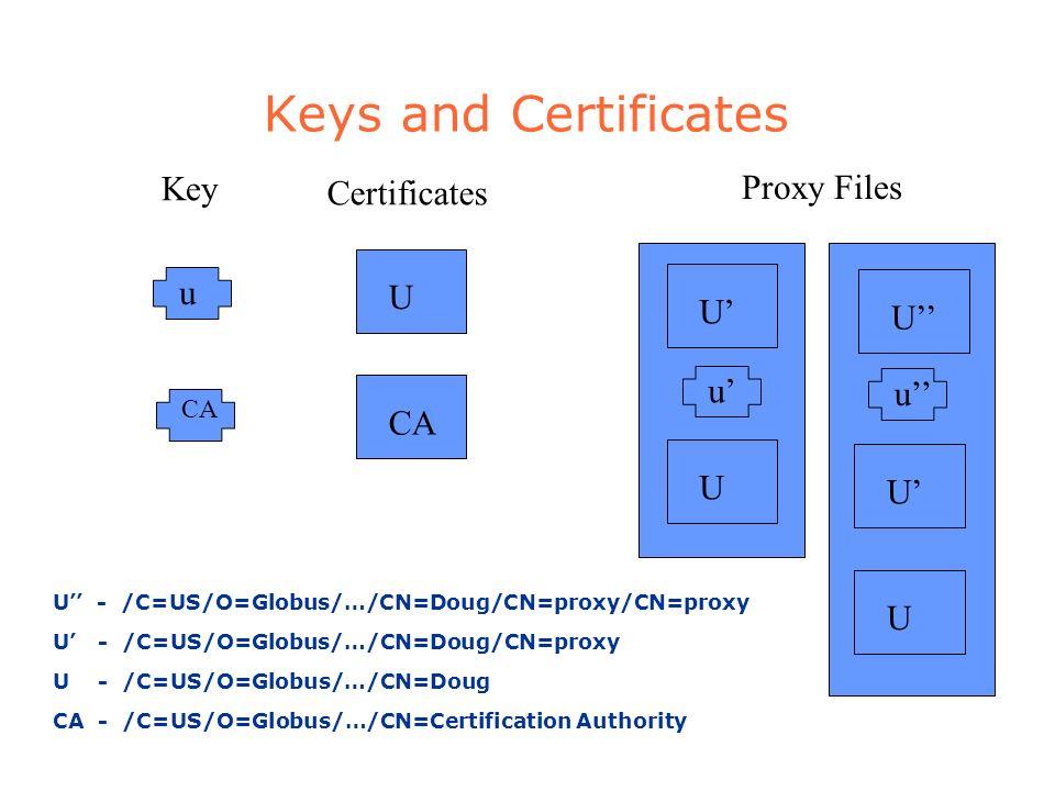 Keys and Certificates CA u UU u U Proxy Files Key Certificates CA UU u U U - /C=US/O=Globus/…/CN=Doug/CN=proxy/CN=proxy U - /C=US/O=Globus/…/CN=Doug/CN=proxy U - /C=US/O=Globus/…/CN=Doug CA - /C=US/O=Globus/…/CN=Certification Authority