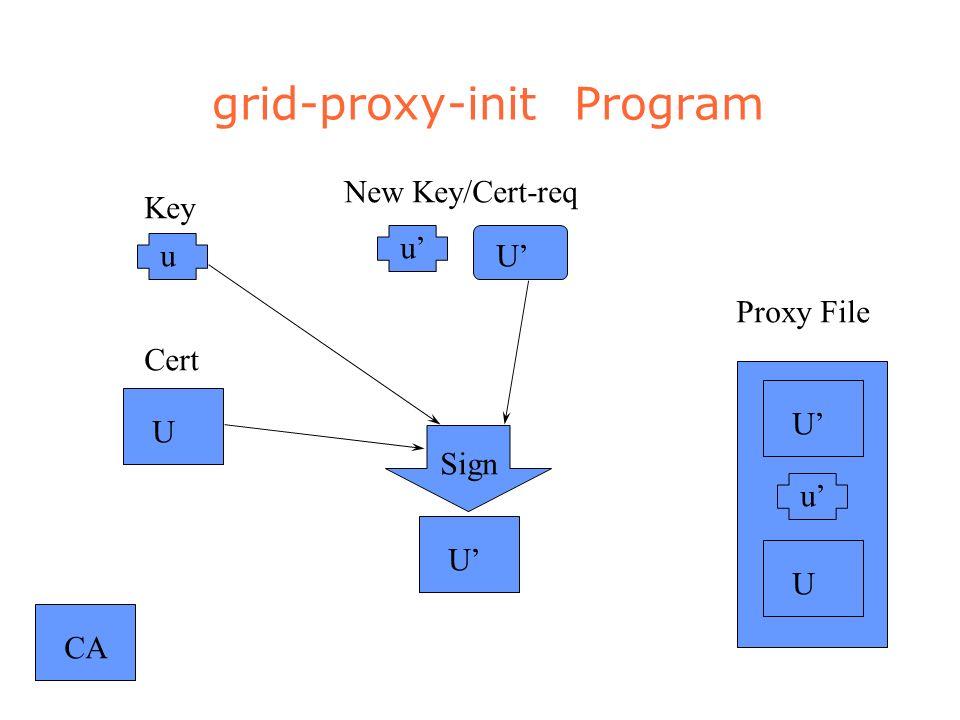 grid-proxy-init Program CAU u U u New Key/Cert-req U Sign U u U Proxy File Key Cert