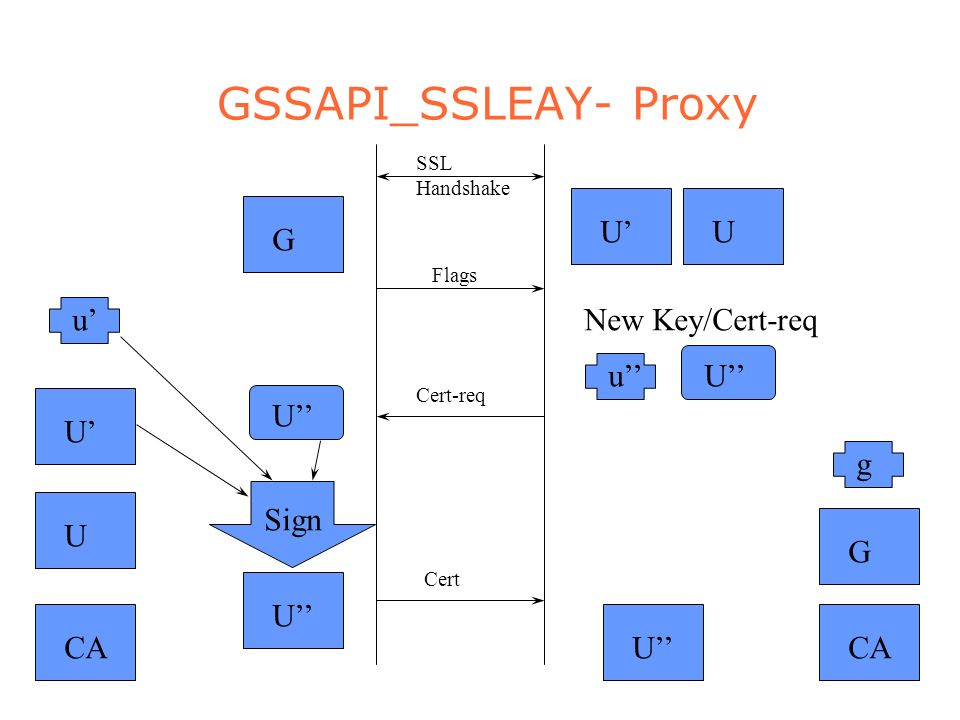 GSSAPI_SSLEAY- Proxy CAG G SSL Handshake UU Flags uU New Key/Cert-req Cert-req U U Sign Cert U g u UU