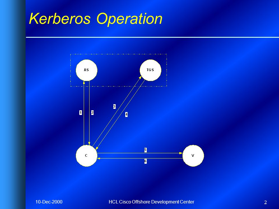 10-Dec-2000HCL Cisco Offshore Development Center 2 Kerberos Operation