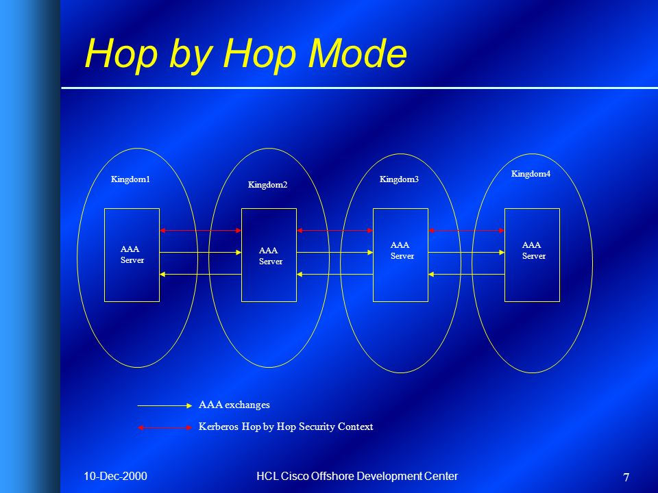 10-Dec-2000HCL Cisco Offshore Development Center 7 Hop by Hop Mode AAA exchanges Kerberos Hop by Hop Security Context AAA Server AAA Server AAA Server AAA Server Kingdom1Kingdom3 Kingdom4 Kingdom2