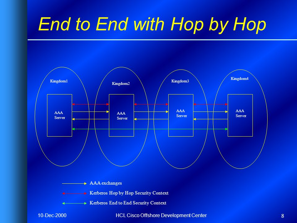 10-Dec-2000HCL Cisco Offshore Development Center 8 End to End with Hop by Hop AAA exchanges Kerberos Hop by Hop Security Context Kerberos End to End S