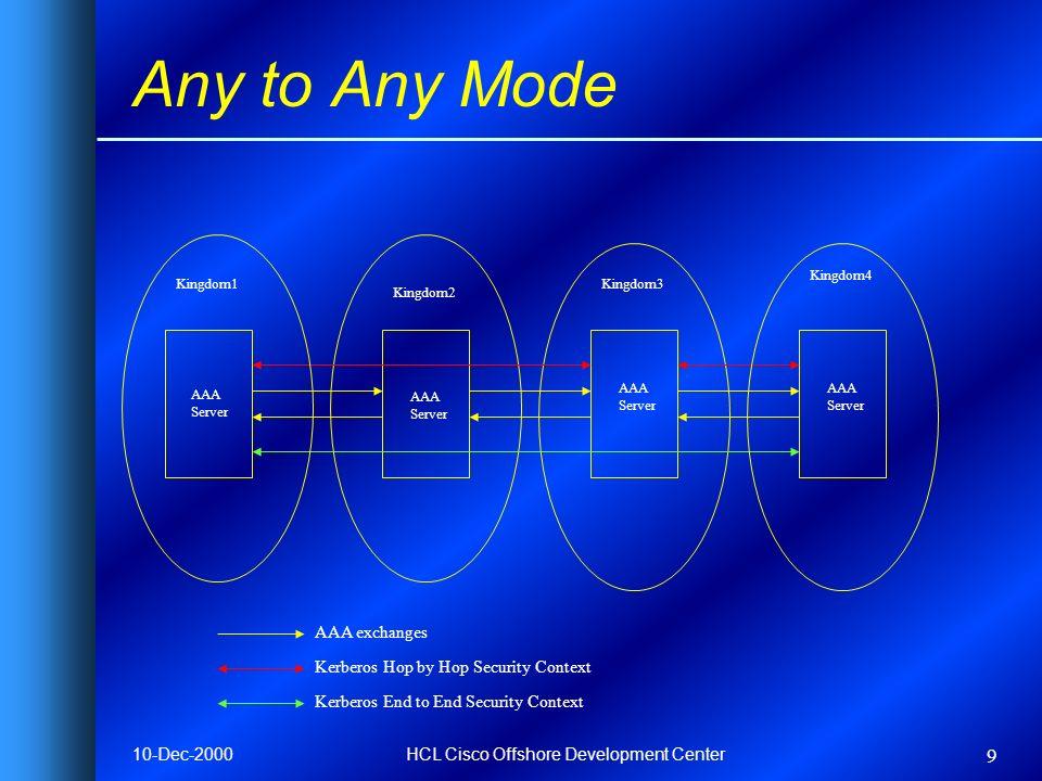 10-Dec-2000HCL Cisco Offshore Development Center 9 Any to Any Mode AAA Server AAA Server AAA Server AAA Server Kingdom1Kingdom3 Kingdom4 Kingdom2 AAA