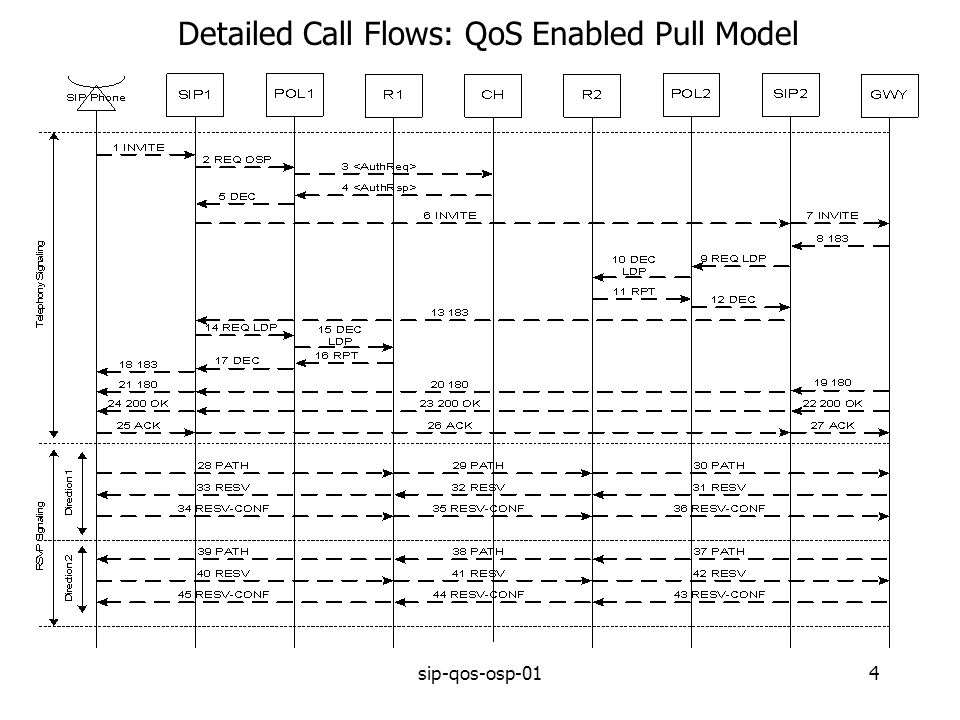 sip-qos-osp-014 Detailed Call Flows: QoS Enabled Pull Model