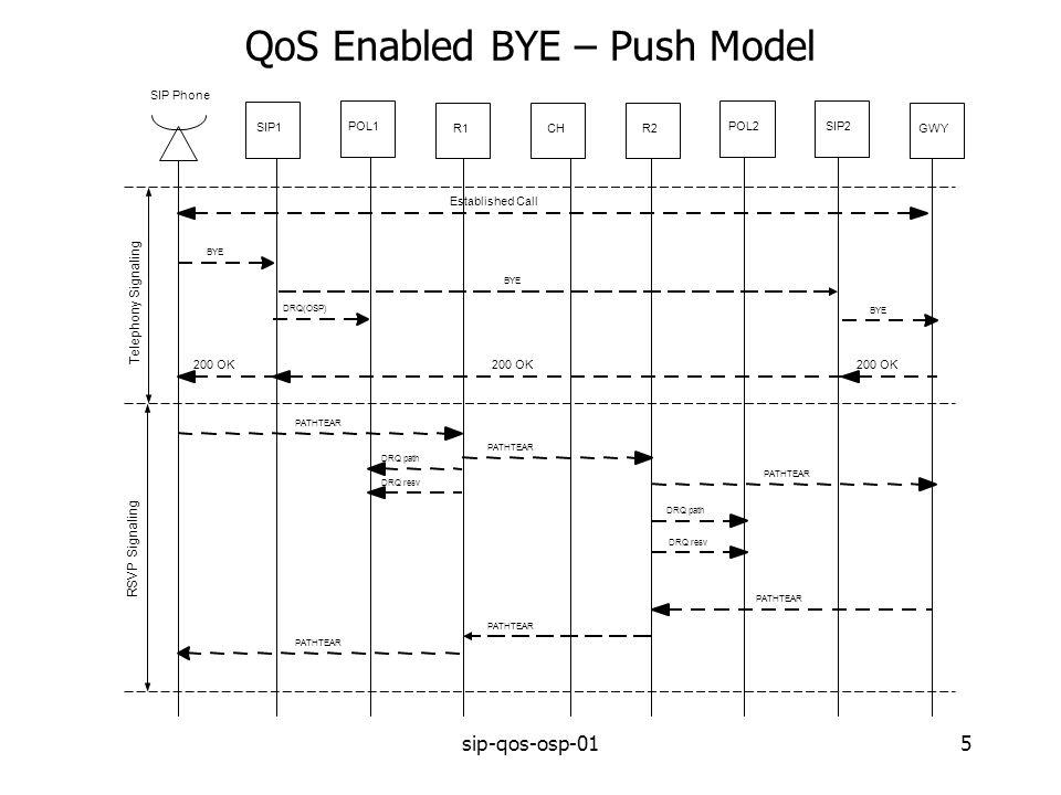 sip-qos-osp-015 QoS Enabled BYE – Push Model SIP1 POL1 CH POL2 GWY SIP2 R2R1 Established Call BYE PATHTEAR SIP Phone DRQ(OSP) BYE PATHTEAR DRQ path DRQ resv DRQ path Telephony Signaling RSVP Signaling 200 OK DRQ resv