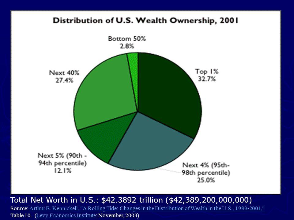 Total Net Worth in U.S.: $42.3892 trillion ($42,389,200,000,000) Source: Arthur B. Kennickell,