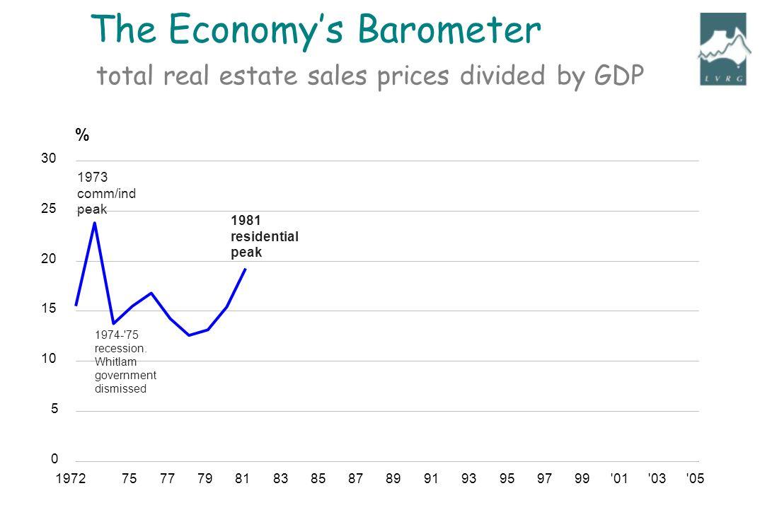 197275777981838587899193959799'01'03'05 0 5 10 15 20 25 30 % 1974-'75 recession. Whitlam government dismissed 1973 comm/ind peak 1981 residential peak