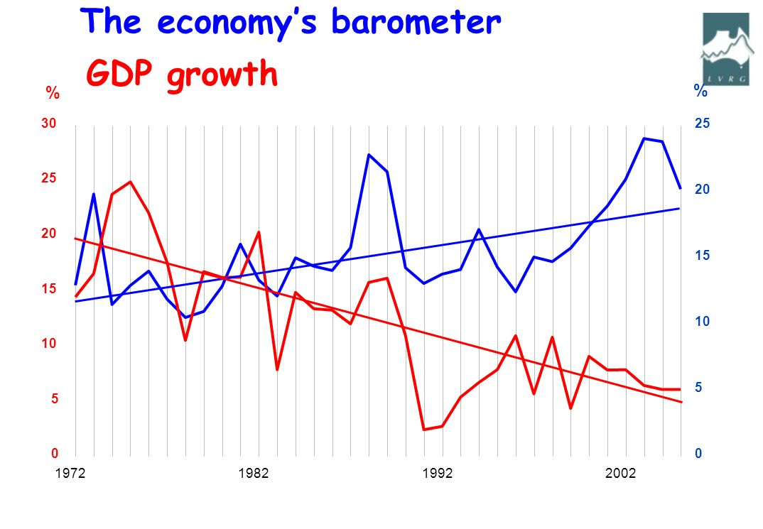 % % The economys barometer GDP growth