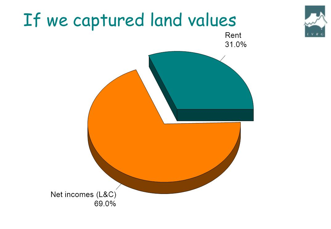 Rent 31.0% Net incomes (L&C) 69.0% If we captured land values